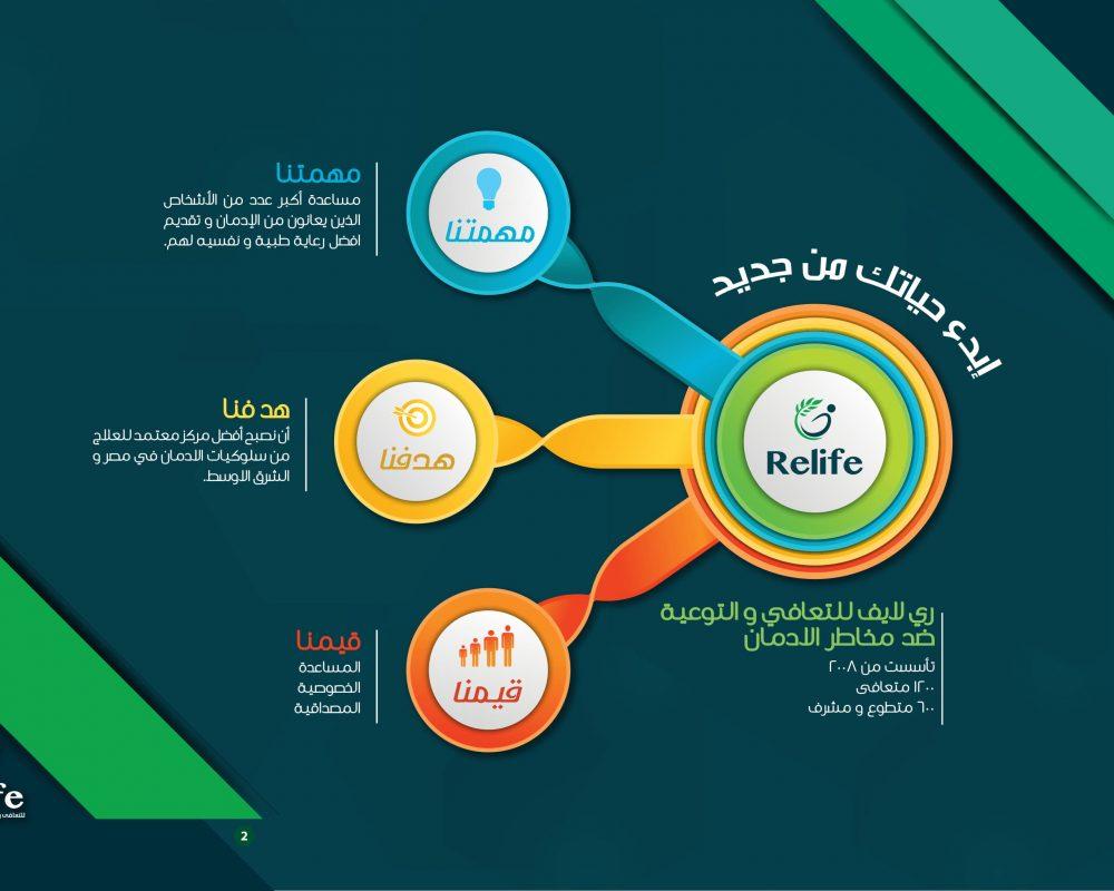relife drug addiction treatment center علاج الادمان في القاهره مصر 2